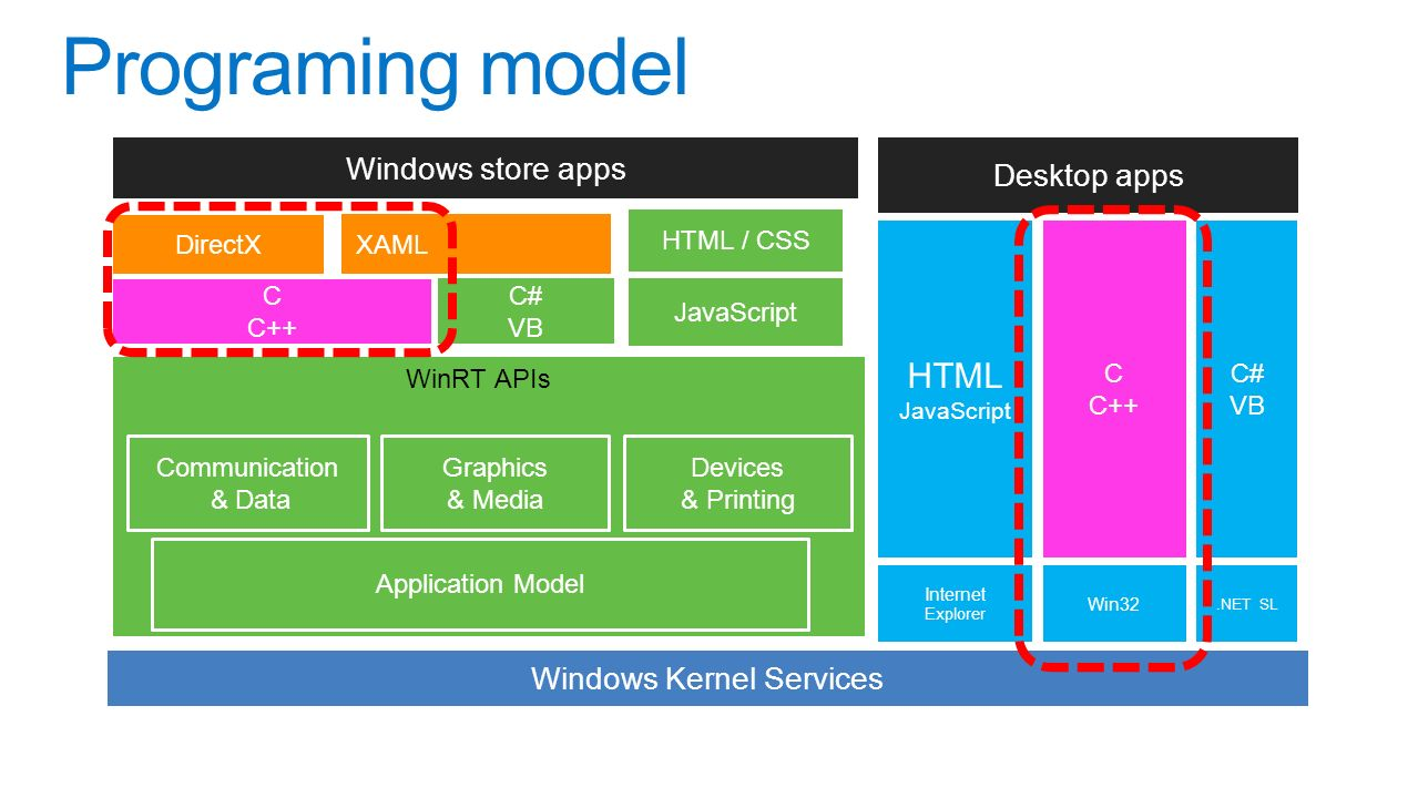 Programing model Desktop apps C C++ Win32 C# VB.NET SL HTML JavaScript Internet Explorer Windows store apps Windows Kernel Services Communication & Data Devices & Printing WinRT APIs Graphics & Media Application Model XAML JavaScript HTML / CSS C C++ C# VB DirectX