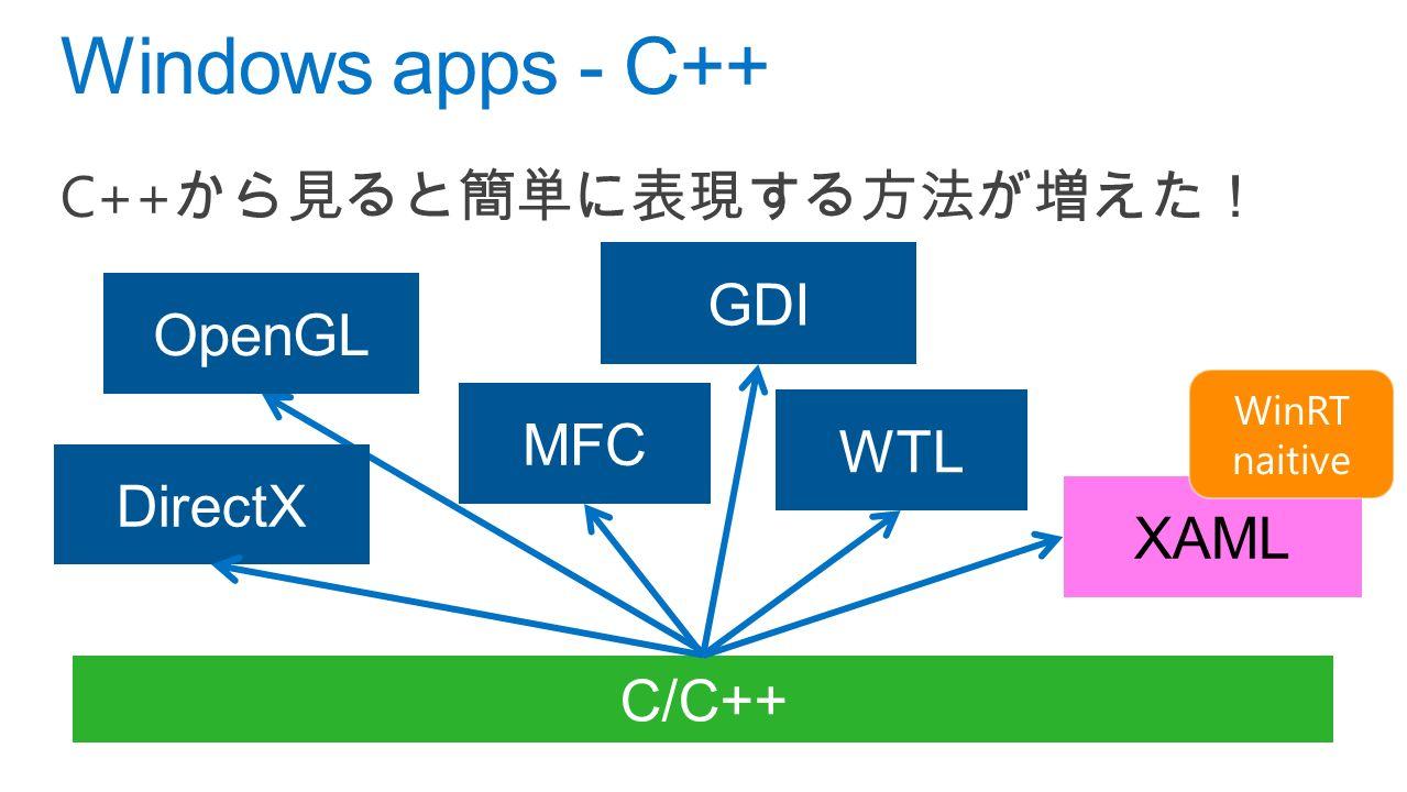 C++ から見ると簡単に表現する方法が増えた! Windows apps - C++ XAML C/C++ DirectX GDI MFC WTL OpenGL