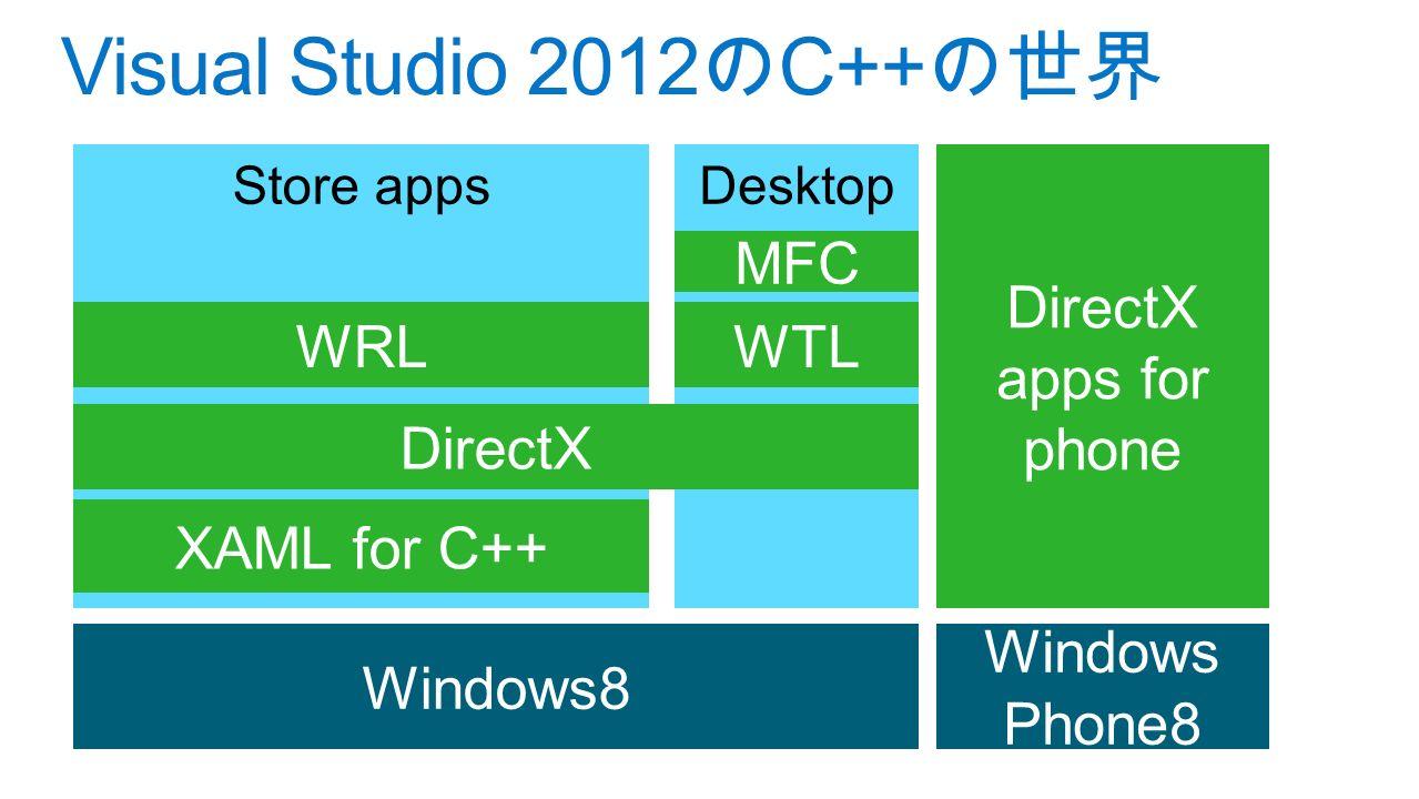 Store appsDesktop Visual Studio 2012 の C++ の世界 Windows8 DirectX Windows Phone8 DirectX apps for phone XAML for C++ WRLWTL MFC