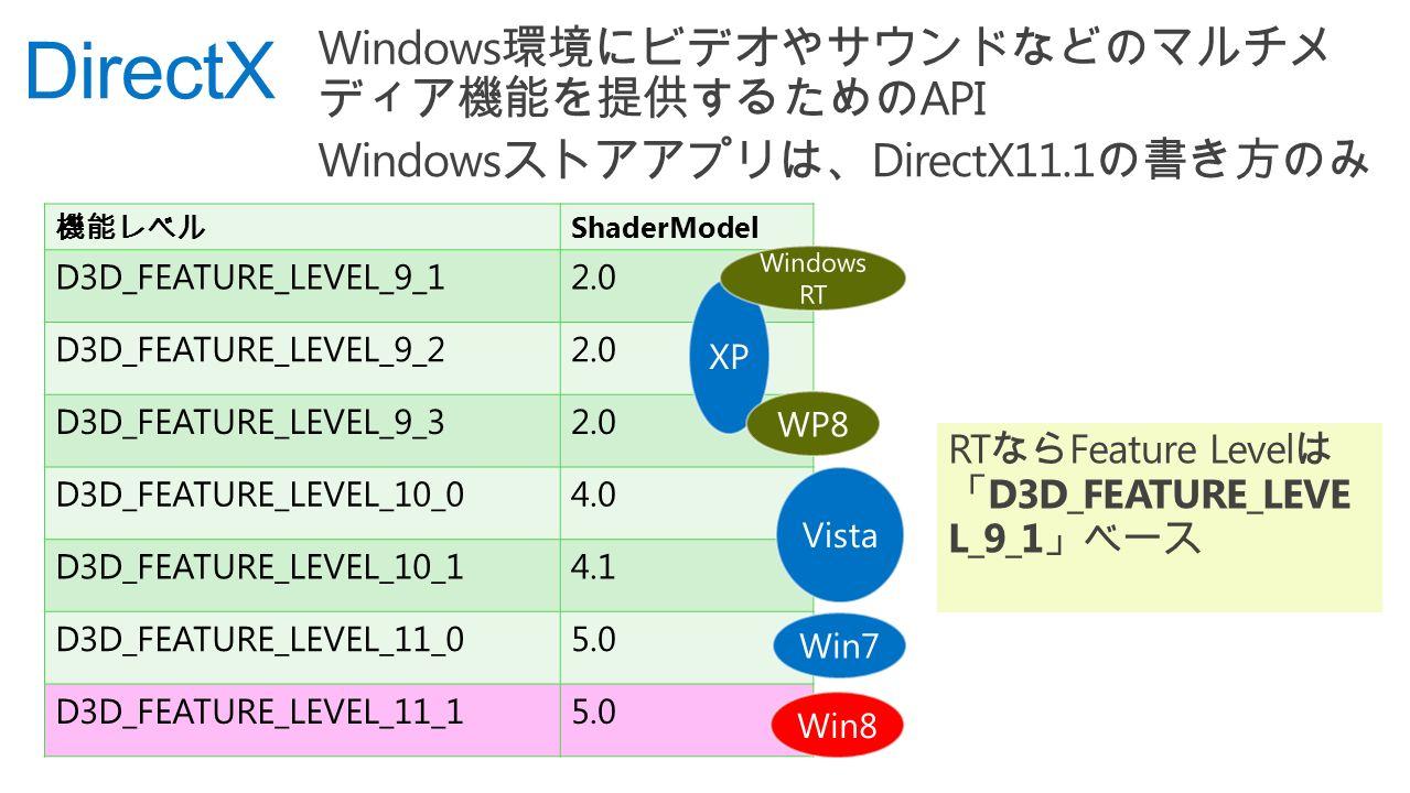 DirectX 機能レベル ShaderModel D3D_FEATURE_LEVEL_9_12.0 D3D_FEATURE_LEVEL_9_22.0 D3D_FEATURE_LEVEL_9_32.0 D3D_FEATURE_LEVEL_10_04.0 D3D_FEATURE_LEVEL_10_14.1 D3D_FEATURE_LEVEL_11_05.0 D3D_FEATURE_LEVEL_11_15.0 RT なら Feature Level は 「 D3D_FEATURE_LEVE L_9_1 」ベース Windows 環境にビデオやサウンドなどのマルチメ ディア機能を提供するための API Windows ストアアプリは、 DirectX11.1 の書き方のみ
