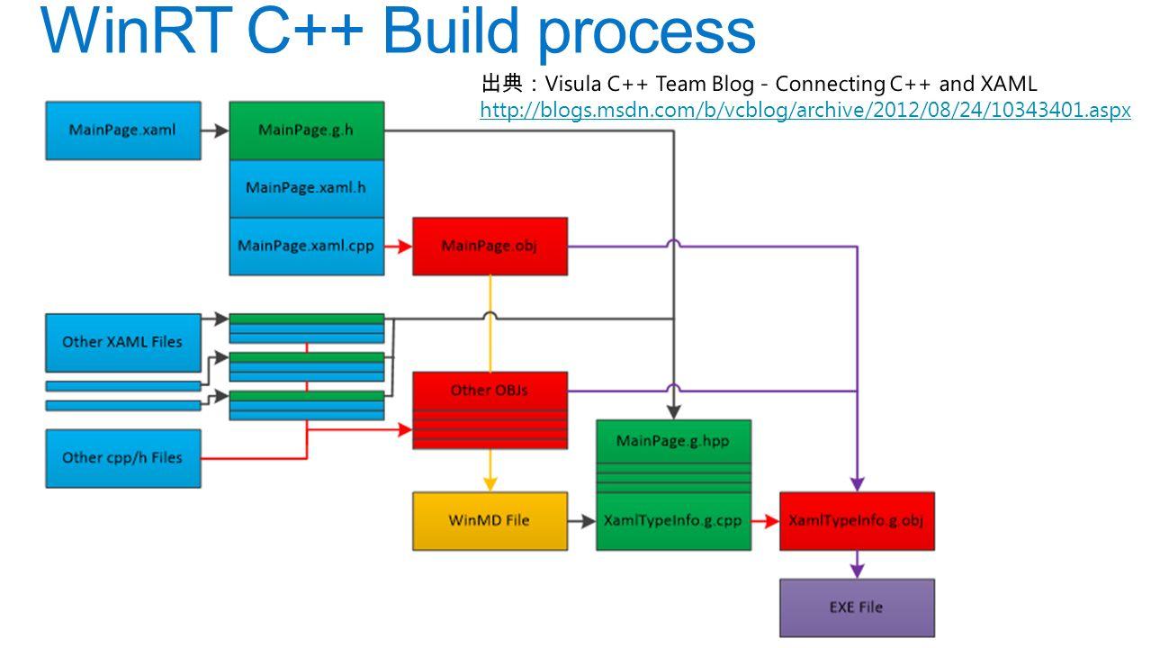 WinRT C++ Build process