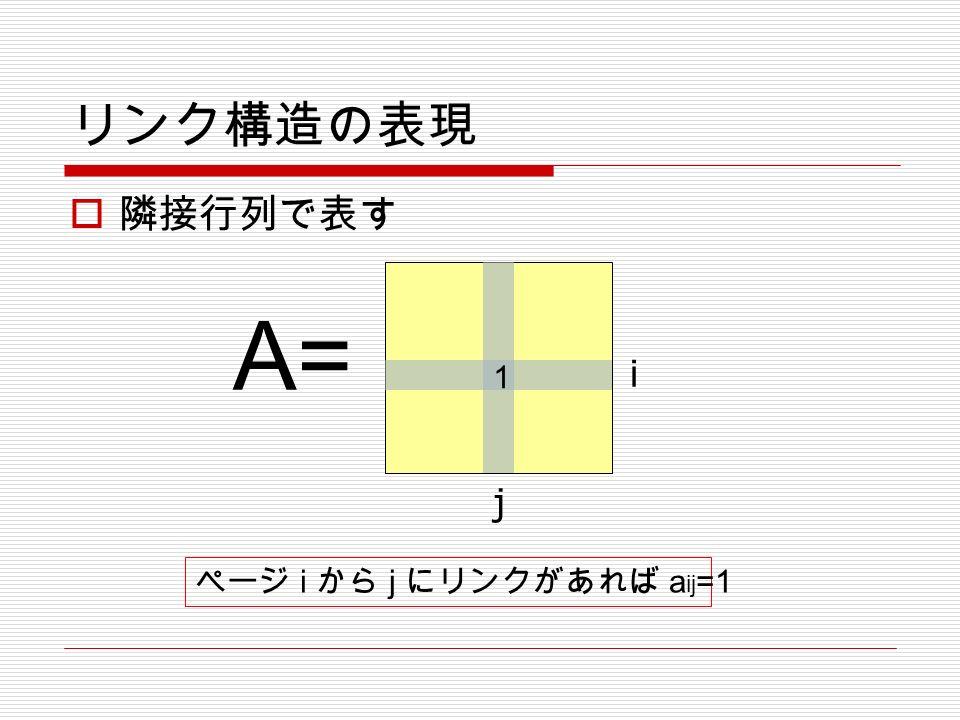 リンク構造の表現  隣接行列で表す A= i j 1 ページ i から j にリンクがあれば a ij =1