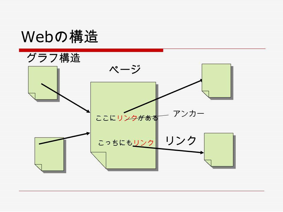 Web の構造 ここにリンクがある こっちにもリンク ページ グラフ構造 リンク アンカー