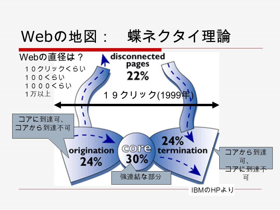 Web の地図: 蝶ネクタイ理論 強連結な部分 コアに到達可、 コアから到達不可 コアから到達 可、 コアに到達不 可 19クリック (1999 年 ) IBM の HP より Web の直径は? 10クリックくらい 100くらい 1000くらい 1万以上