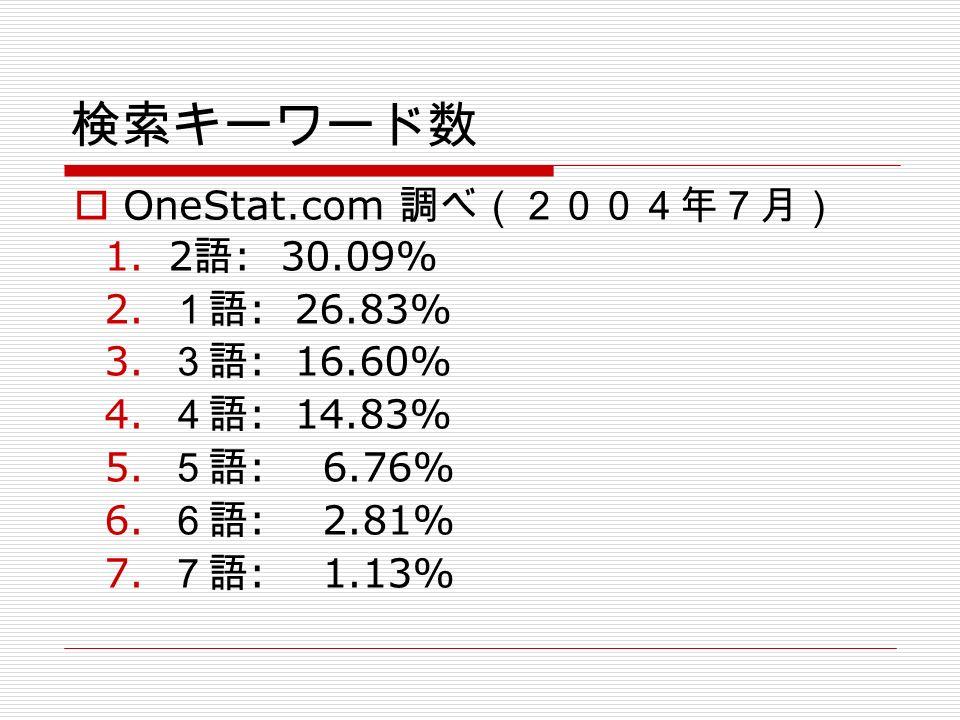 検索キーワード数 1.2 語 : 30.09% 2. 1語 : 26.83% 3. 3語 : 16.60% 4.