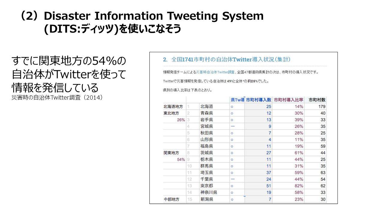 すでに関東地方の54%の 自治体がTwitterを使って 情報を発信している 災害時の自治体Twitter調査(2014) (2)Disaster Information Tweeting System (DITS:ディッツ)を使いこなそう