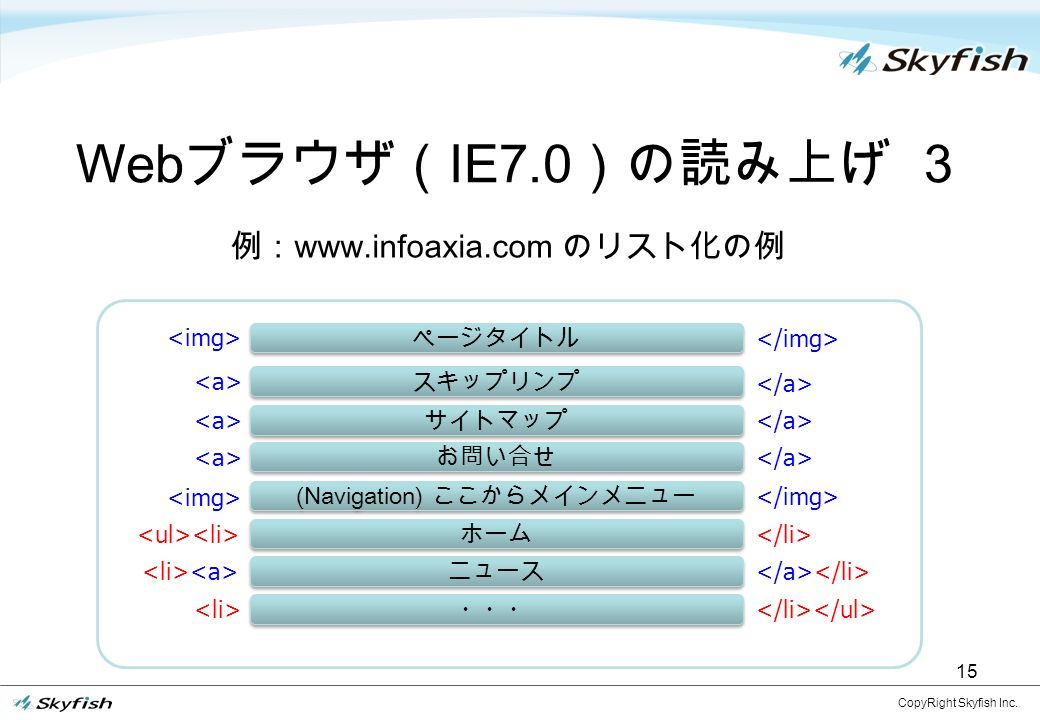15 Web ブラウザ( IE7.0 )の読み上げ 3 CopyRight Skyfish Inc.