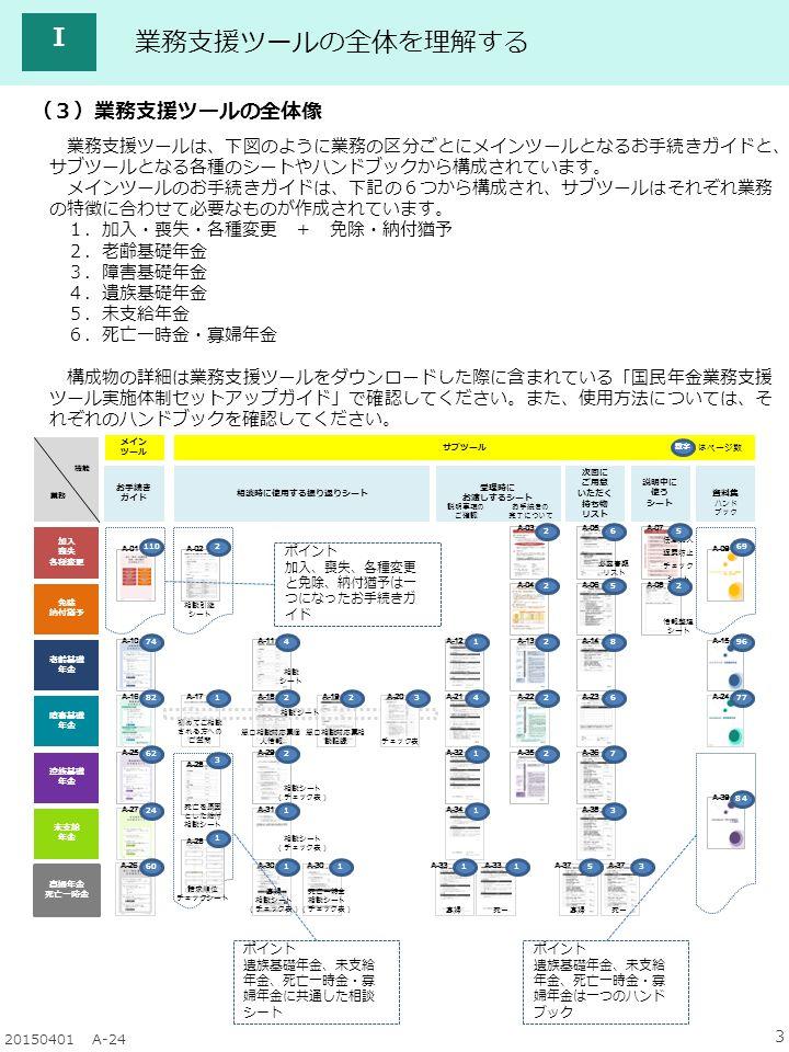 3 20150401 A-24 業務支援ツールの全体を理解する Ⅰ (3)業務支援ツールの全体像 業務支援ツールは、下図のように業務の区分ごとにメインツールとなるお手続きガイドと、 サブツールとなる各種のシートやハンドブックから構成されています。 メインツールのお手続きガイドは、下記の6つから構成され、サブツールはそれぞれ業務 の特徴に合わせて必要なものが作成されています。 1.加入・喪失・各種変更 + 免除・納付猶予 2.老齢基礎年金 3.障害基礎年金 4.遺族基礎年金 5.未支給年金 6.死亡一時金・寡婦年金 構成物の詳細は業務支援ツールをダウンロードした際に含まれている「国民年金業務支援 ツール実施体制セットアップガイド」で確認してください。また、使用方法については、そ れぞれのハンドブックを確認してください。 ポイント 加入、喪失、各種変更 と免除、納付猶予は一 つになったお手続きガ イド ポイント 遺族基礎年金、未支給 年金、死亡一時金・寡 婦年金は一つのハンド ブック ポイント 遺族基礎年金、未支給 年金、死亡一時金・寡 婦年金に共通した相談 シート