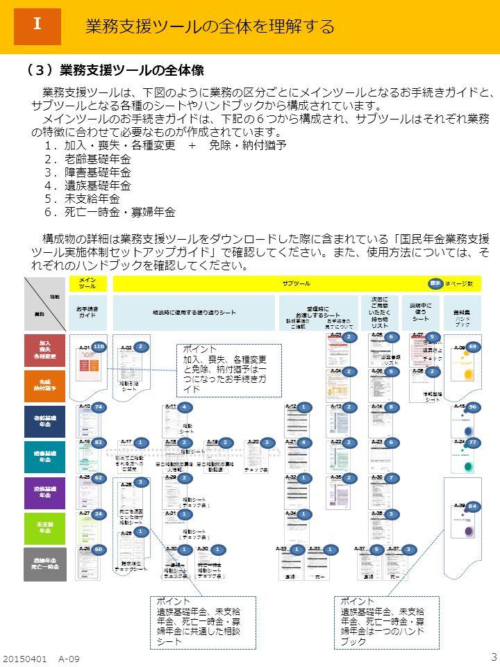3 20150401 A-09 Ⅰ (3)業務支援ツールの全体像 業務支援ツールは、下図のように業務の区分ごとにメインツールとなるお手続きガイドと、 サブツールとなる各種のシートやハンドブックから構成されています。 メインツールのお手続きガイドは、下記の6つから構成され、サブツールはそれぞれ業務 の特徴に合わせて必要なものが作成されています。 1.加入・喪失・各種変更 + 免除・納付猶予 2.老齢基礎年金 3.障害基礎年金 4.遺族基礎年金 5.未支給年金 6.死亡一時金・寡婦年金 構成物の詳細は業務支援ツールをダウンロードした際に含まれている「国民年金業務支援 ツール実施体制セットアップガイド」で確認してください。また、使用方法については、そ れぞれのハンドブックを確認してください。 ポイント 加入、喪失、各種変更 と免除、納付猶予は一 つになったお手続きガ イド ポイント 遺族基礎年金、未支給 年金、死亡一時金・寡 婦年金は一つのハンド ブック ポイント 遺族基礎年金、未支給 年金、死亡一時金・寡 婦年金に共通した相談 シート 業務支援ツールの全体を理解する