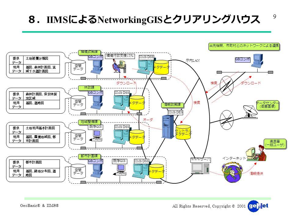 All Rights Reserved, Copyright © 2001 GeoBasic® & IIMS® 8. IIMS による NetworkingGIS とクリアリングハウス メタデータ セントラル メタデータ 空間 データ 環境政策課 IIMS/DSS GB コンポ メタデータ 空間 データ 林政課 IIMS/DSS GB コンポ メタデータ 空間 データ 地域整備課 IIMS/DSS 既存 GIS メタデータ 空間 データ 都市計画課 IIMS/DSS GB コンポ IIMS/DES 情報政策課 既存 GIS 環境行政支援システム WWW サーバ インターネット 情報提供 県民等 ( 一般ユーザ ) GB コンポ 出先機関、市町村とのネットワークによる連携 ダウンロード検索 ダウンロード オーダ 庁内 LAN データセンター ( 衛星画像 ) 9