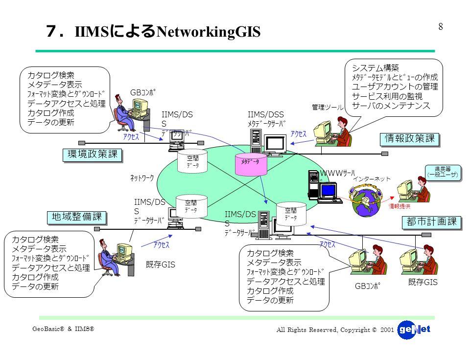 All Rights Reserved, Copyright © 2001 GeoBasic® & IIMS® 7. IIMS による NetworkingGIS 環境政策課 地域整備課 都市計画課 GB コンポ 既存 GIS アクセス IIMS/DS S データサーバ 空間 データ 空間 データ 空間 データ GB コンポ ネットワーク カタログ検索 メタデータ表示 フォーマット変換とダウンロード データアクセスと処理 カタログ作成 データの更新 アクセス 情報政策課 IIMS/DSS メタデータサーバ 管理ツール システム構築 メタデータモデルとビューの作成 ユーザアカウントの管理 サービス利用の監視 サーバのメンテナンス アクセス メタデータ 既存 GIS カタログ検索 メタデータ表示 フォーマット変換とダウンロード データアクセスと処理 カタログ作成 データの更新 カタログ検索 メタデータ表示 フォーマット変換とダウンロード データアクセスと処理 カタログ作成 データの更新 IIMS/DS S データサーバ 8 WWW サーハ ゙ 情報提供 県民等 ( 一般ユーザ ) IIMS/DS S データサーバ インターネット