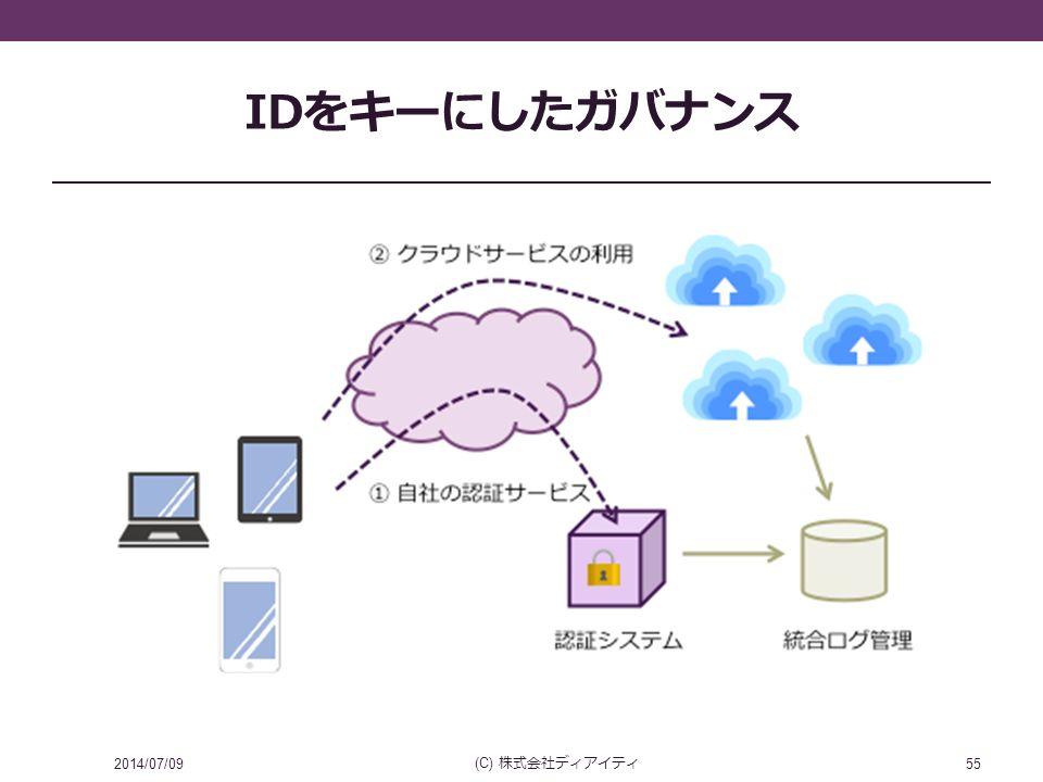 IDをキーにしたガバナンス 2014/07/09 (C) 株式会社ディアイティ 55