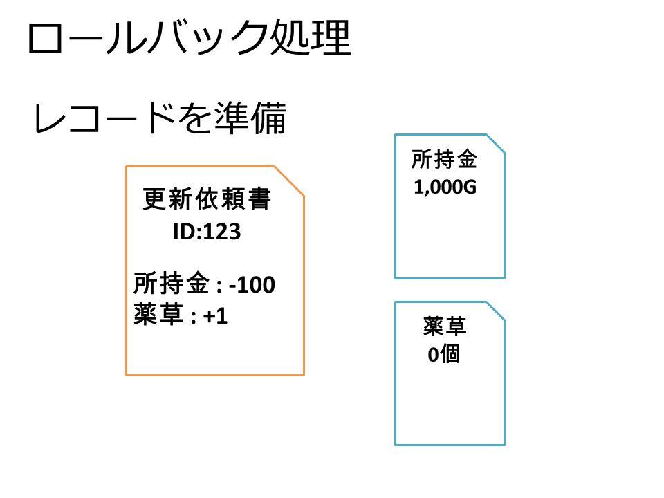 ロールバック処理 更新依頼書 ID:123 所持金 : -100 薬草 : +1 所持金 1,000G 薬草 0 個 レコードを準備