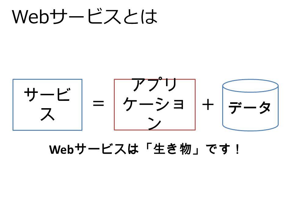 Webサービスとは サービ ス アプリ ケーショ ン データ + = Web サービスは「生き物」です!