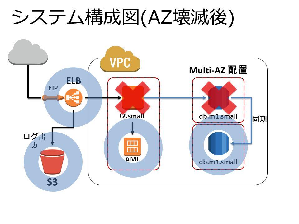 システム構成図(AZ壊滅後) db.m1.small t2.small ログ出 力 Multi-AZ 配置 EIP AMI S3 ELB 同期
