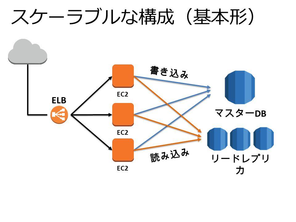 スケーラブルな構成(基本形) EC2 書き込み EC2 マスター DB リードレプリ カ ELB 読み込み