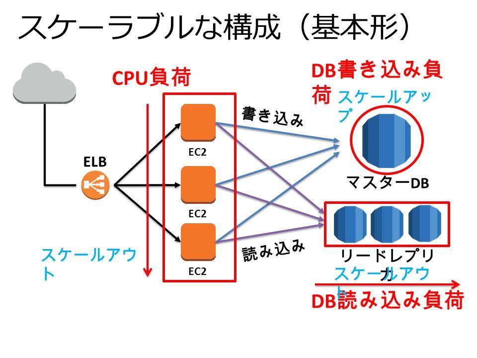 スケーラブルな構成(基本形) EC2 書き込み EC2 リードレプリ カ 読み込み マスター DB ELB CPU 負荷 DB 読み込み負荷 DB 書き込み負 荷 スケールアウ ト スケールアッ プ