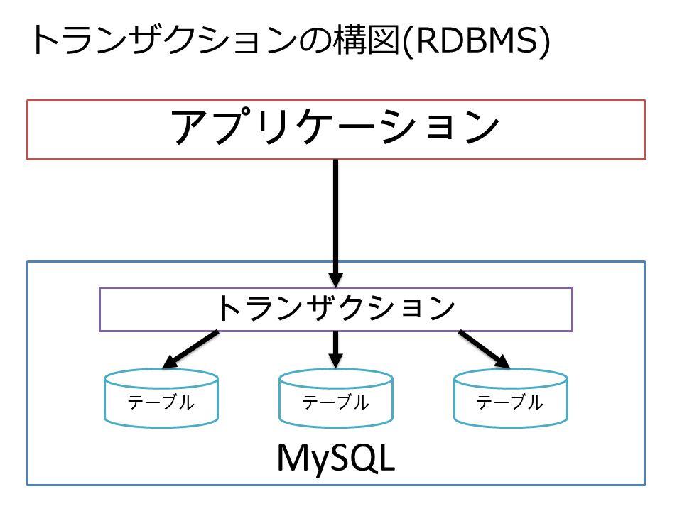 トランザクションの構図(RDBMS) アプリケーション MySQL テーブル トランザクション