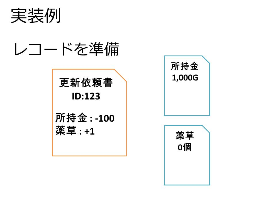 実装例 更新依頼書 ID:123 所持金 : -100 薬草 : +1 所持金 1,000G 薬草 0 個 レコードを準備