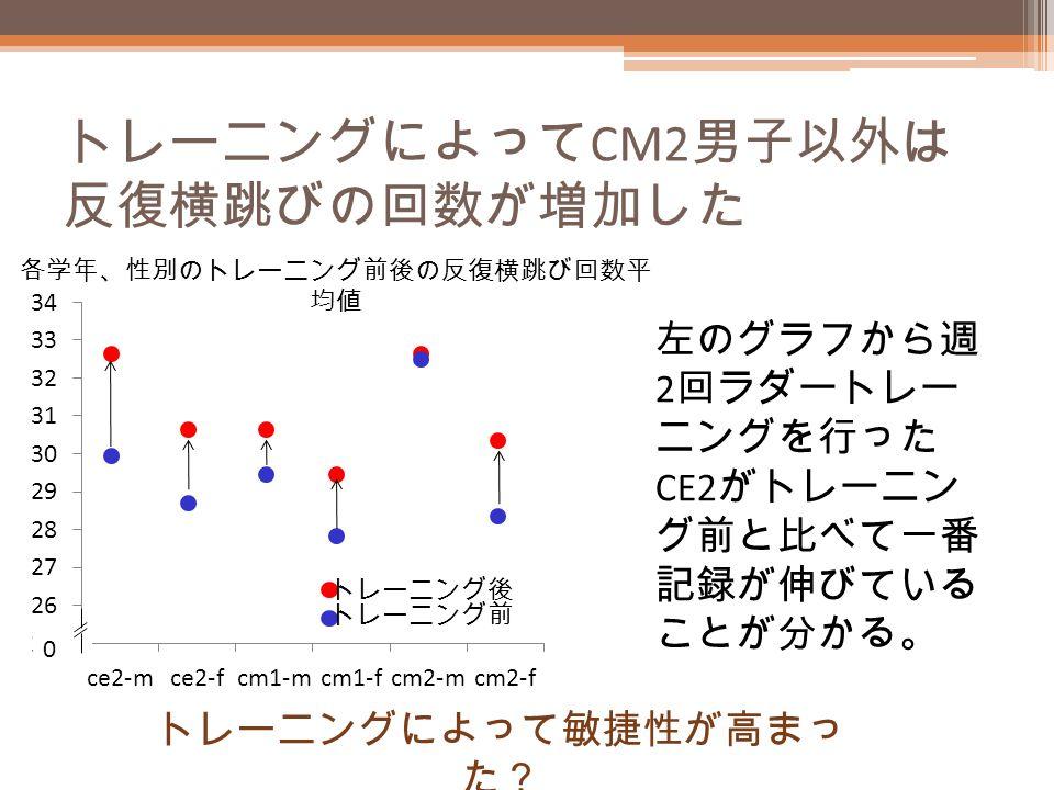 トレーニングによって CM2 男子以外は 反復横跳びの回数が増加した 左のグラフから週 2 回ラダートレー ニングを行った CE2 がトレーニン グ前と比べて一番 記録が伸びている ことが分かる。 トレーニングによって敏捷性が高まっ た? 0 各学年、性別のトレーニング前後の反復横跳び回数平 均値 トレーニング後 トレーニング前