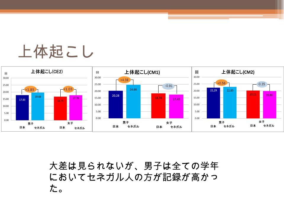 上体起こし +1.85 +1.03 +4.38 -0.91 +0.56 -0.35 大差は見られないが、男子は全ての学年 においてセネガル人の方が記録が高かっ た。