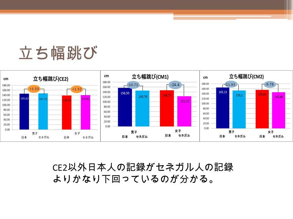 立ち幅跳び +1.53 +1.52 -10.71 -24.4 -11.93 -9.78 CE2 以外日本人の記録がセネガル人の記録 よりかなり下回っているのが分かる。