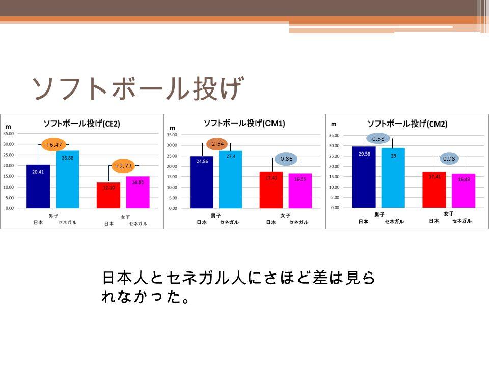 ソフトボール投げ +6.47 +2.73 +2.54 -0.86 -0.58 -0.98 日本人とセネガル人にさほど差は見ら れなかった。