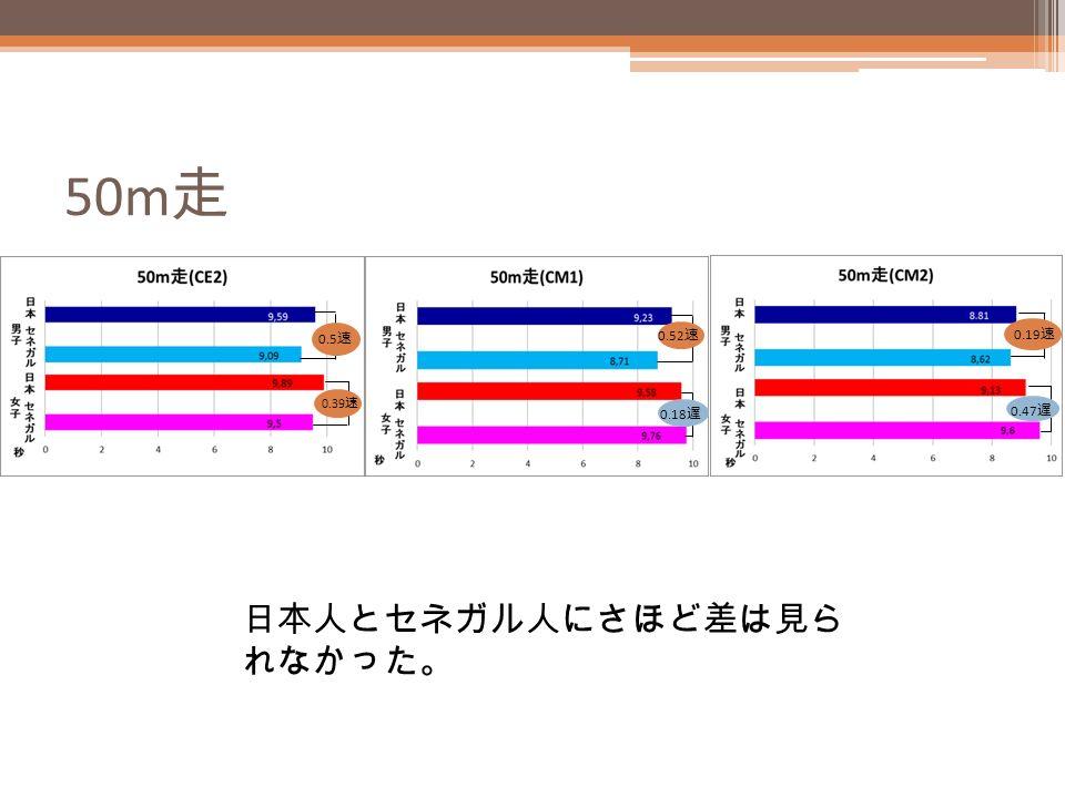 50m 走 0.5 速 0.39 速 0.52 速 0.18 遅 0.19 速 0.47 遅 日本人とセネガル人にさほど差は見ら れなかった。