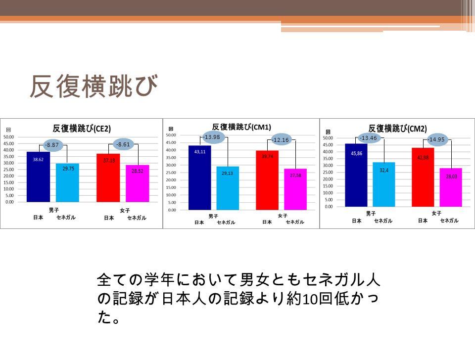 反復横跳び -8.87 -8.61 -13.98 -12.16 -13.46 -14.95 全ての学年において男女ともセネガル人 の記録が日本人の記録より約 10 回低かっ た。