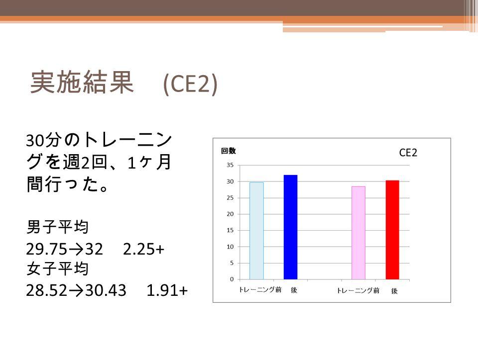 実施結果 (CE2) 30 分のトレーニン グを週 2 回、 1 ヶ月 間行った。 男子平均 29.75→32 2.25+ 女子平均 28.52→30.43 1.91+