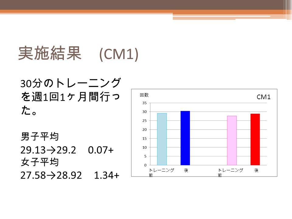 実施結果 (CM1) 30 分のトレーニング を週 1 回 1 ヶ月間行っ た。 男子平均 29.13→29.2 0.07+ 女子平均 27.58→28.92 1.34+ 回数 CM1 トレーニング 前 後 後