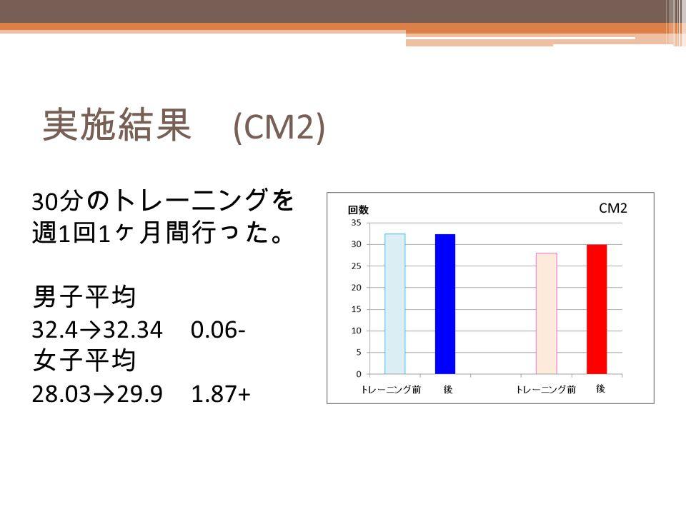 実施結果 (CM2) 30 分のトレーニングを 週 1 回 1 ヶ月間行った。 男子平均 32.4→32.34 0.06- 女子平均 28.03→29.9 1.87+