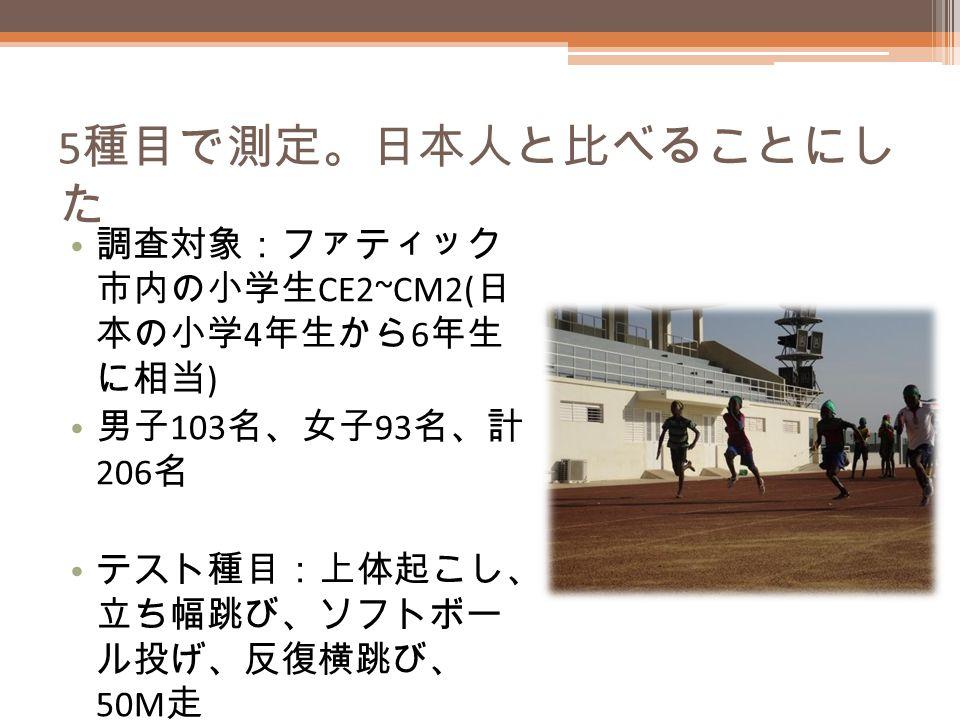 5 種目で測定。日本人と比べることにし た 調査対象:ファティック 市内の小学生 CE2~CM2( 日 本の小学 4 年生から 6 年生 に相当 ) 男子 103 名、女子 93 名、計 206 名 テスト種目:上体起こし、 立ち幅跳び、ソフトボー ル投げ、反復横跳び、 50M 走