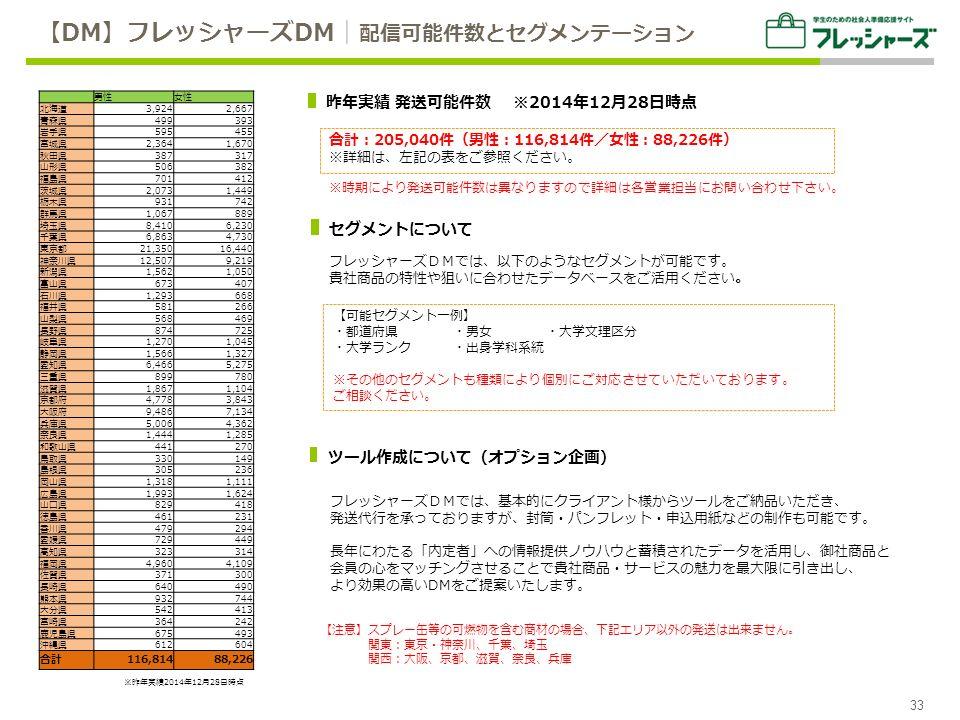 合計:205,040件(男性:116,814件/女性:88,226件) ※詳細は、左記の表をご参照ください。 フレッシャーズDMでは、以下のようなセグメントが可能です。 貴社商品の特性や狙いに合わせたデータベースをご活用ください。 フレッシャーズDMでは、基本的にクライアント様からツールをご納品いただき、 発送代行を承っておりますが、封筒・パンフレット・申込用紙などの制作も可能です。 長年にわたる「内定者」への情報提供ノウハウと蓄積されたデータを活用し、御社商品と 会員の心をマッチングさせることで貴社商品・サービスの魅力を最大限に引き出し、 より効果の高いDMをご提案いたします。 【可能セグメント一例】 ・都道府県 ・男女 ・大学文理区分 ・大学ランク ・出身学科系統 ※その他のセグメントも種類により個別にご対応させていただいております。 ご相談ください。 ※時期により発送可能件数は異なりますので詳細は各営業担当にお問い合わせ下さい。 【注意】スプレー缶等の可燃物を含む商材の場合、下記エリア以外の発送は出来ません。 関東:東京・神奈川、千葉、埼玉 関西:大阪、京都、滋賀、奈良、兵庫 【DM】フレッシャーズDM│ 配信可能件数とセグメンテーション 33 昨年実績 発送可能件数 ※2014年12月28日時点 セグメントについて ツール作成について(オプション企画) 男性女性 北海道3,9242,667 青森県499393 岩手県595455 宮城県2,3641,670 秋田県387317 山形県506382 福島県701412 茨城県2,0731,449 栃木県931742 群馬県1,067889 埼玉県8,4106,230 千葉県6,8634,730 東京都21,35016,440 神奈川県12,5079,219 新潟県1,5621,050 富山県673407 石川県1,293668 福井県581266 山梨県568469 長野県874725 岐阜県1,2701,045 静岡県1,5661,327 愛知県6,4665,275 三重県899780 滋賀県1,8671,104 京都府4,7783,843 大阪府9,4867,134 兵庫県5,0064,362 奈良県1,4441,285 和歌山県441270 鳥取県330149 島根県305236 岡山県1,3181,111 広島県1,9931,624 山口県829418 徳島県461231 香川県479294 愛媛県729449 高知県323314 福岡県4,9604,109 佐賀県371300 長崎県640490 熊本県932744 大分県542413 宮崎県364242 鹿児島県675493 沖縄県612604 合計116,81488,226 ※昨年実績2014年12月28日時点