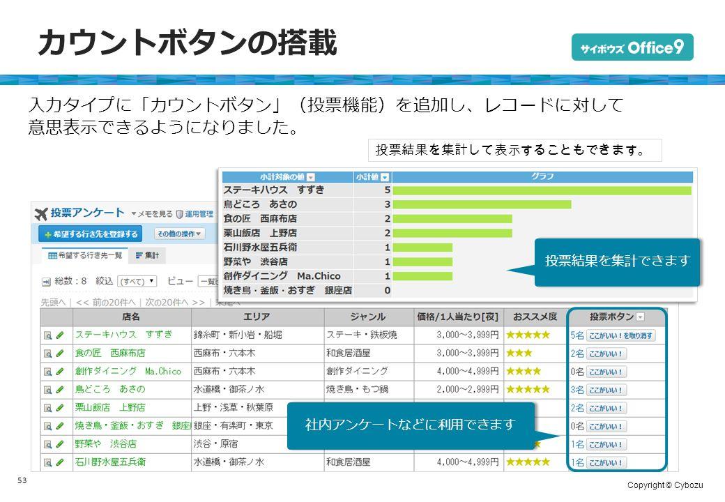 Copyright © Cybozu カウントボタンの搭載 53 入力タイプに「カウントボタン」(投票機能)を追加し、レコードに対して 意思表示できるようになりました。 投票結果を集計して表示することもできます。 社内アンケートなどに利用できます 投票結果を集計できます