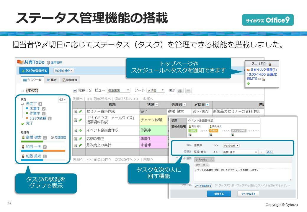 Copyright © Cybozu ステータス管理機能の搭載 54 トップページや スケジュールへタスクを通知できます トップページや スケジュールへタスクを通知できます 担当者や〆切日に応じてステータス(タスク)を管理できる機能を搭載しました。 タスクの状況を グラフで表示 タスクの状況を グラフで表示 タスクを次の人に 回す機能 タスクを次の人に 回す機能