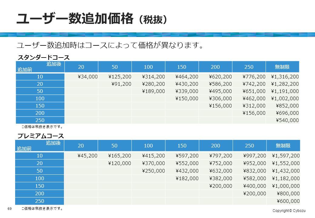 Copyright © Cybozu ユーザー数追加価格 (税抜) 追加後 追加前 2050100150200250無制限 10¥34,000¥125,200¥314,200¥464,200¥620,200¥776,200¥1,316,200 20 ¥91,200¥280,200¥430,200¥586,200¥742,200¥1,282,200 50 ¥189,000¥339,000¥495,000¥651,000¥1,191,000 100 ¥150,000¥306,000¥462,000¥1,002,000 150 ¥156,000¥312,000¥852,000 200 ¥156,000¥696,000 250 ¥540,000 69 追加後 追加前 2050100150200250無制限 10¥45,200¥165,200¥415,200¥597,200¥797,200¥997,200¥1,597,200 20 ¥120,000¥370,000¥552,000¥752,000¥952,000¥1,552,000 50 ¥250,000¥432,000¥632,000¥832,000¥1,432,000 100 ¥182,000¥382,000¥582,000¥1,182,000 150 ¥200,000¥400,000¥1,000,000 200 ¥200,000¥800,000 250 ¥600,000 スタンダードコース プレミアムコース ユーザー数追加時はコースによって価格が異なります。 ※価格は税抜き表示です。