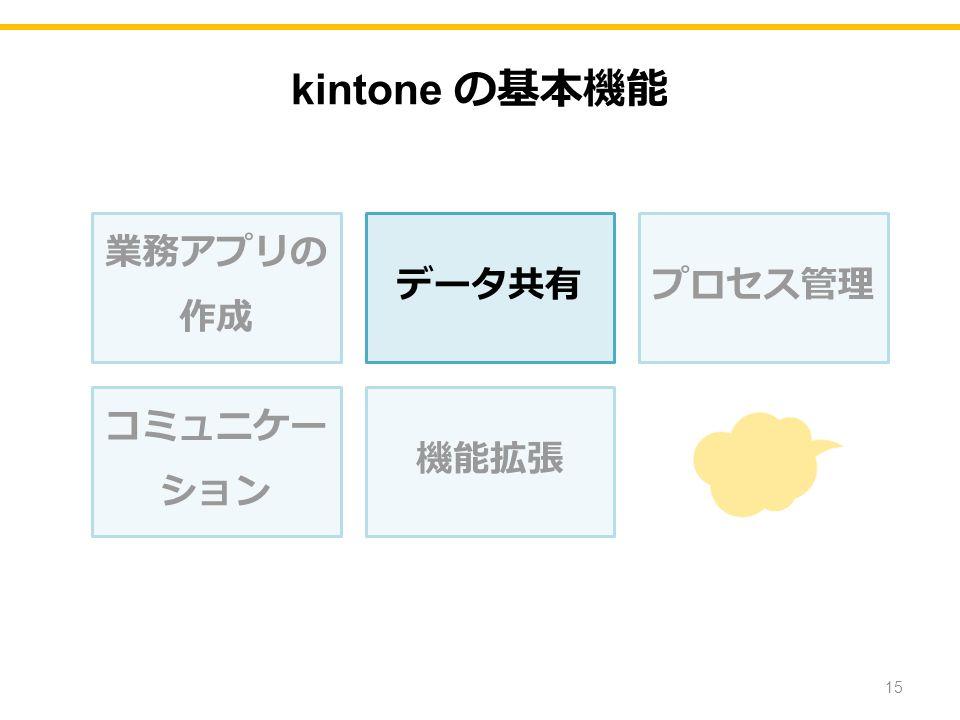 kintone の基本機能 業務アプリの 作成 データ共有プロセス管理 コミュニケー ション 機能拡張 15