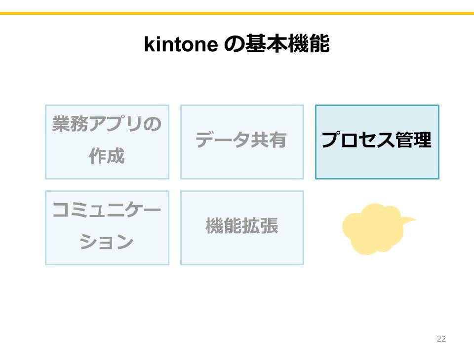 kintone の基本機能 業務アプリの 作成 データ共有プロセス管理 コミュニケー ション 機能拡張 22