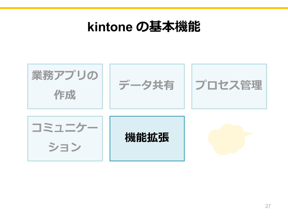 kintone の基本機能 業務アプリの 作成 データ共有プロセス管理 コミュニケー ション 機能拡張 27