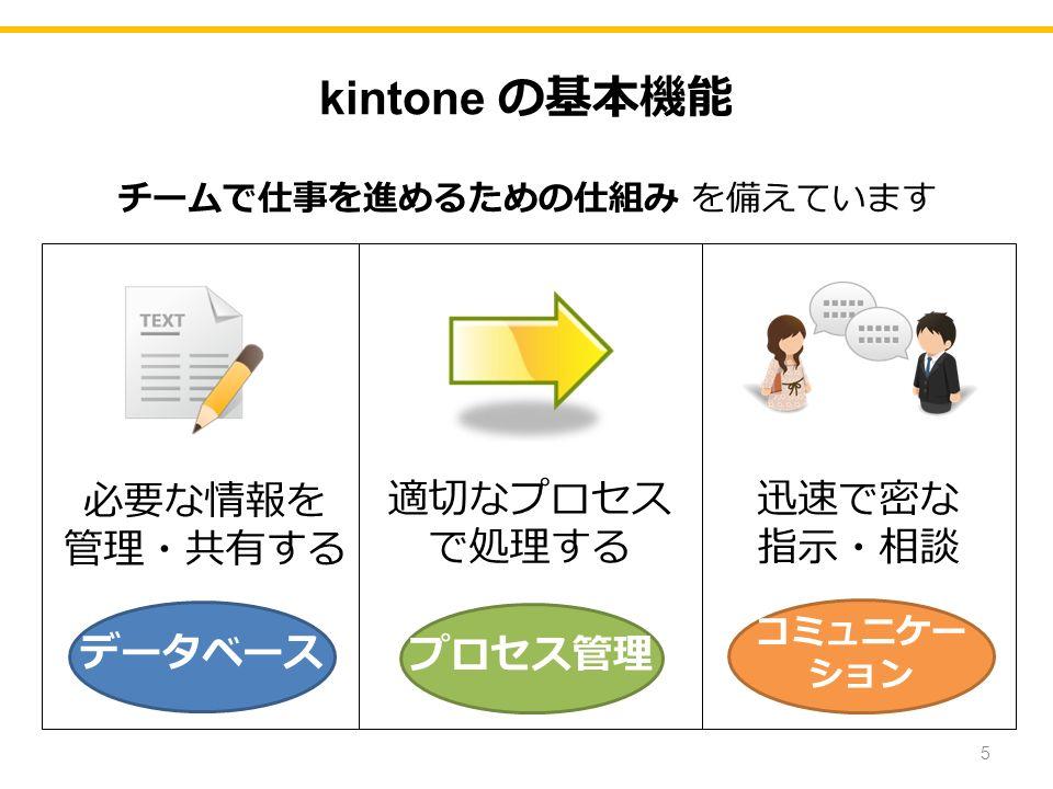 kintone の基本機能 チームで仕事を進めるための仕組み を備えています 必要な情報を 管理・共有する 適切なプロセス で処理する 迅速で密な 指示・相談 コミュニケー ション データベース プロセス管理 5