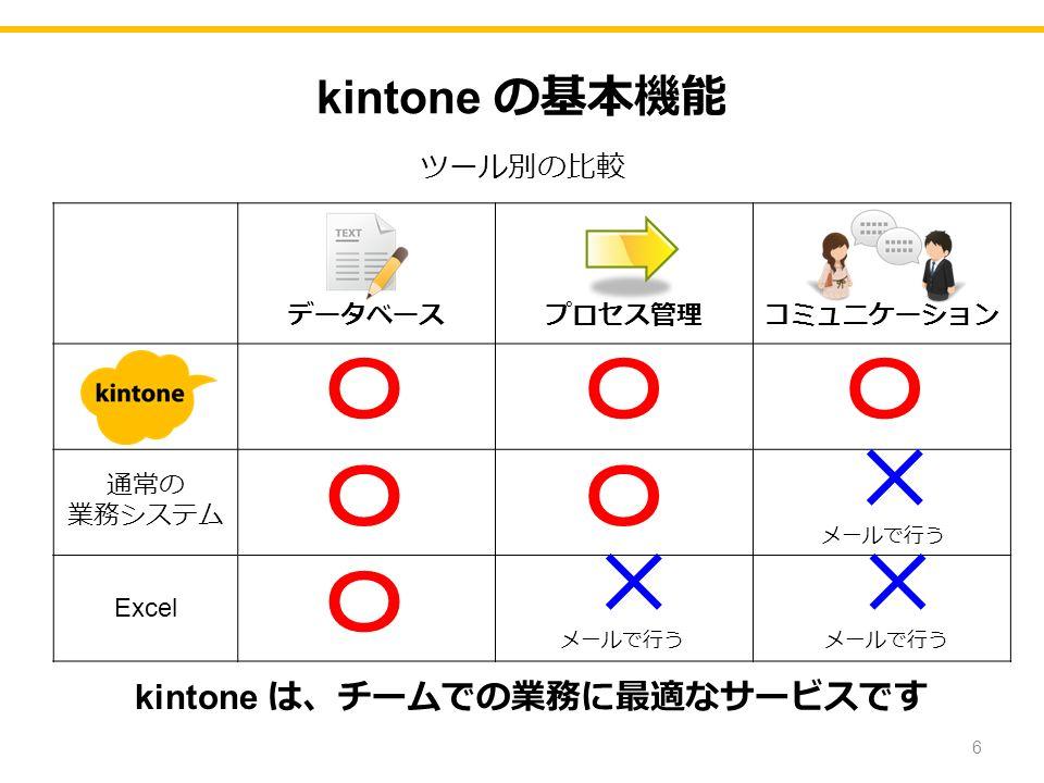 kintone の基本機能 6 データベースプロセス管理コミュニケーション 通常の 業務システム Excel ツール別の比較 〇 × × 〇 〇〇 〇 〇 メールで行う × × kintone は、チームでの業務に最適なサービスです