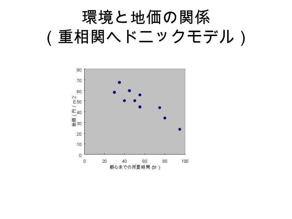 環境と地価の関係 (重相関ヘドニックモデル)