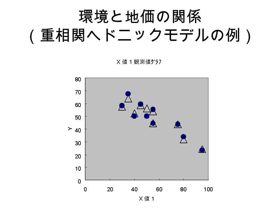 環境と地価の関係 (重相関ヘドニックモデルの例)