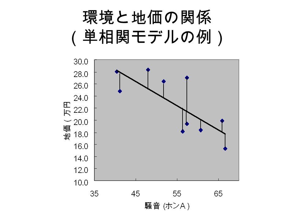 環境と地価の関係 (単相関モデルの例)