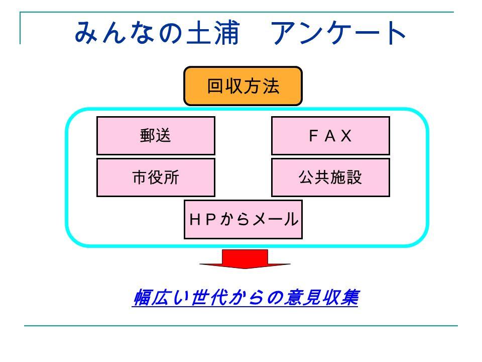 みんなの土浦 アンケート 回収方法 郵送FAX 市役所公共施設 HPからメール 幅広い世代からの意見収集