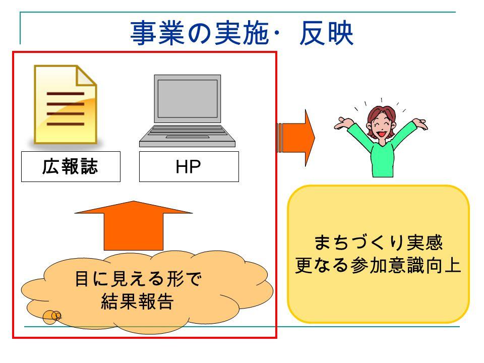 事業の実施・反映 HP 広報誌 目に見える形で 結果報告 まちづくり実感 更なる参加意識向上