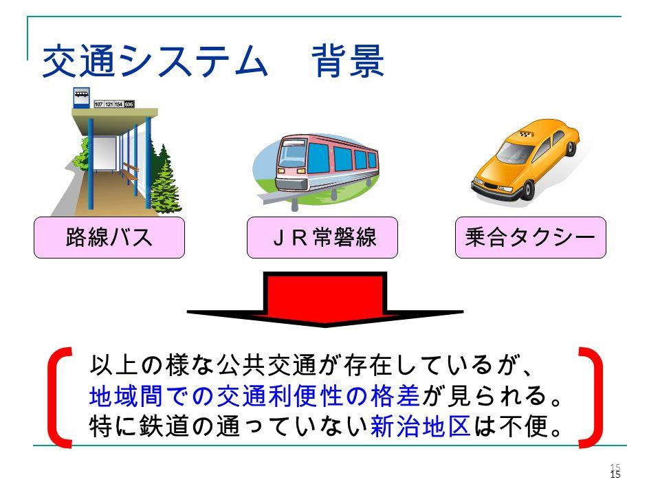交通システム 背景 15 JR常磐線乗合タクシー路線バス 以上の様な公共交通が存在しているが、 地域間での交通利便性の格差が見られる。 特に鉄道の通っていない新治地区は不便。