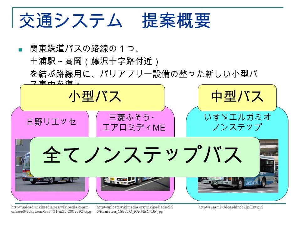 関東鉄道バスの路線の1つ、 土浦駅~高岡(藤沢十字路付近) を結ぶ路線用に、バリアフリー設備の整った新しい小型バ ス車両を導入。 交通システム 提案概要 日野リエッセ http://upload.wikimedia.org/wikipedia/comm ons/e/e0/Tokyubus-ka7734-hi23-20070927.jpg 三菱ふそう・ エアロミディ ME http://upload.wikimedia.org/wikipedia/ja/2/2 6/Kantetsu_1890TC_PA-ME17DF.jpg いすゞエルガミオ ノンステップ http://ergamio.blog.shinobi.jp/Entry/2 小型バス中型バス 全てノンステップバス