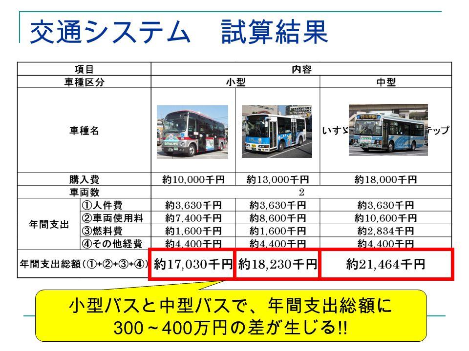 交通システム 試算結果 小型バスと中型バスで、年間支出総額に 300 ~ 400 万円の差が生じる !!